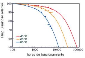 luminarias técnicoEficiencia Artículo mantenimiento y de SUqzpVLMG